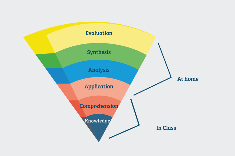 blooms-taxonomy-in-class.png